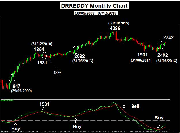 Dr Reddy Monthly chart