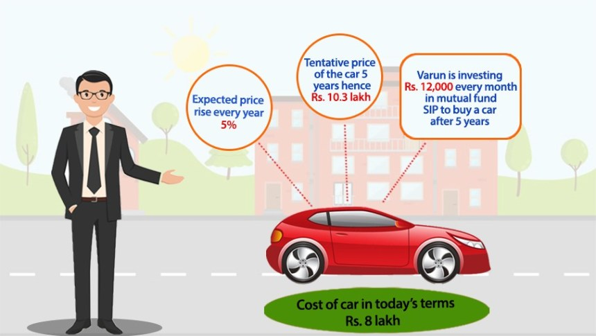 Cost of car in today's terms
