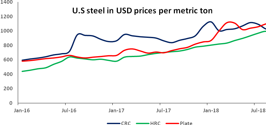 U.S steel in USD prices per metric
