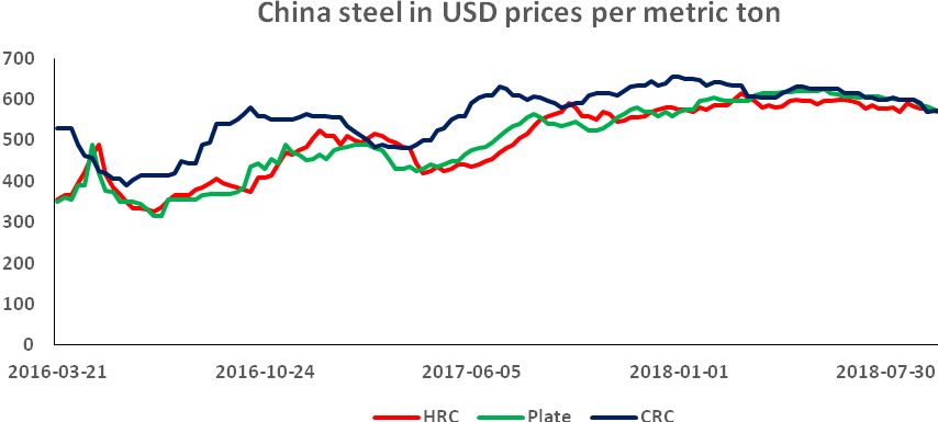 China steel in USD prices per metric ton