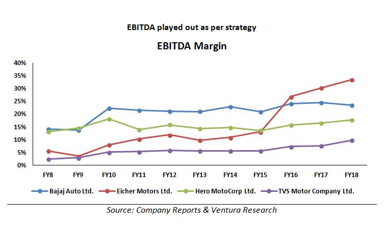 Ebitda margin