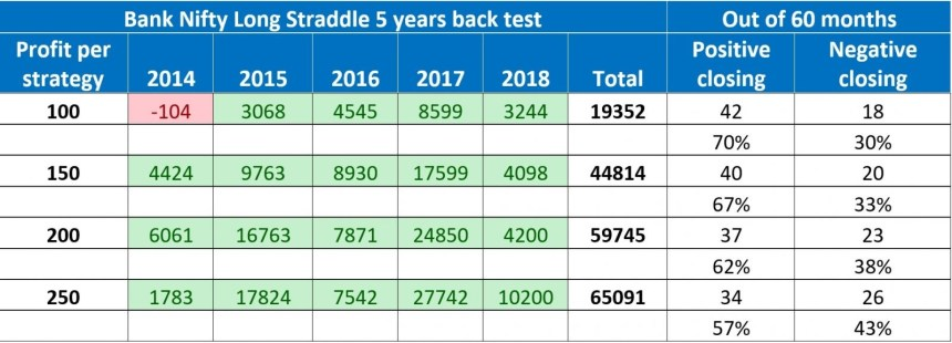 strategy on Bank Nifty for a period of five years