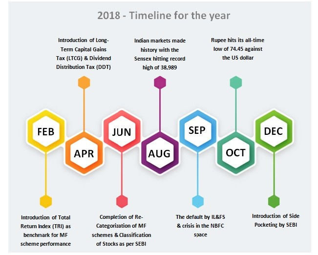 Timeline for the year
