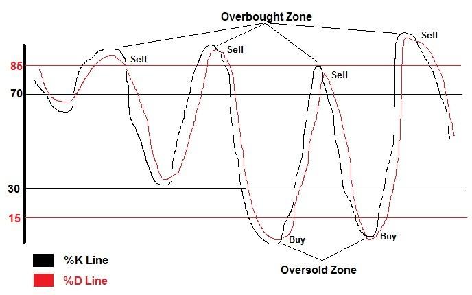 stochastic oscillators