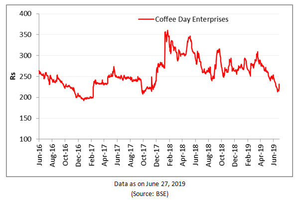 Coffee Day Enterprises