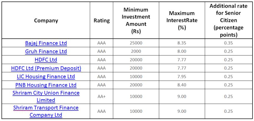 falling interest rates