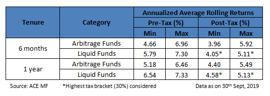 Arbitrage Funds