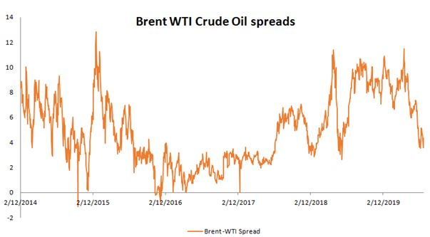 Brent WTI Crude Oil spreads