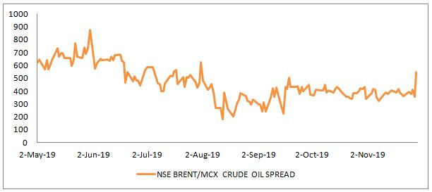 BRENT WTI Crude Oil Spread
