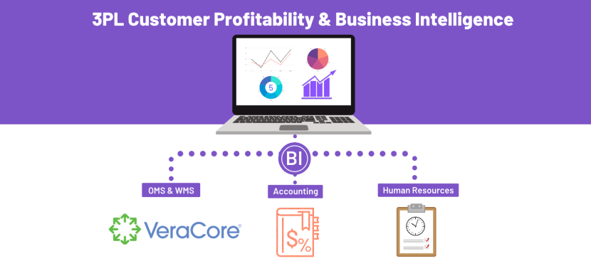 3PL Customer Profitability & Business Intelligence