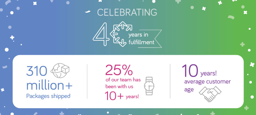 VeraCore Celebrates 40 years in fulfillment! [Infographic]