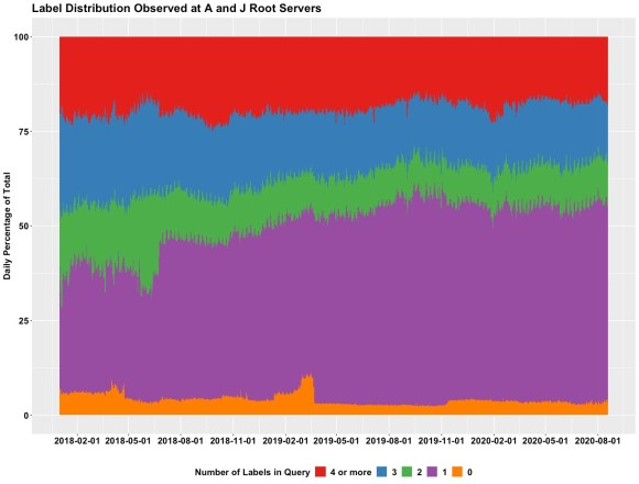 Label distribution observed at A and J Root Servers