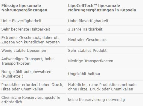 LipoCellTech