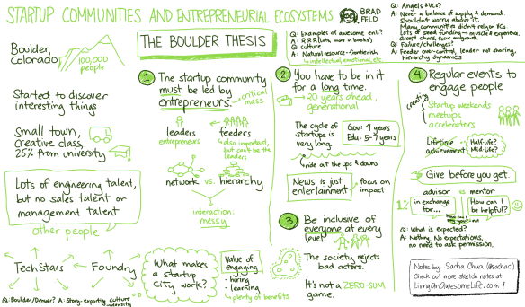 http://sachachua.com/blog/2012/10/sketchnotes-startup-communities-and-entrepreneurial-ecosystems/ (c) 2012 Sacha Chua under the Creative Commons Attribution 2.5 Canada license.