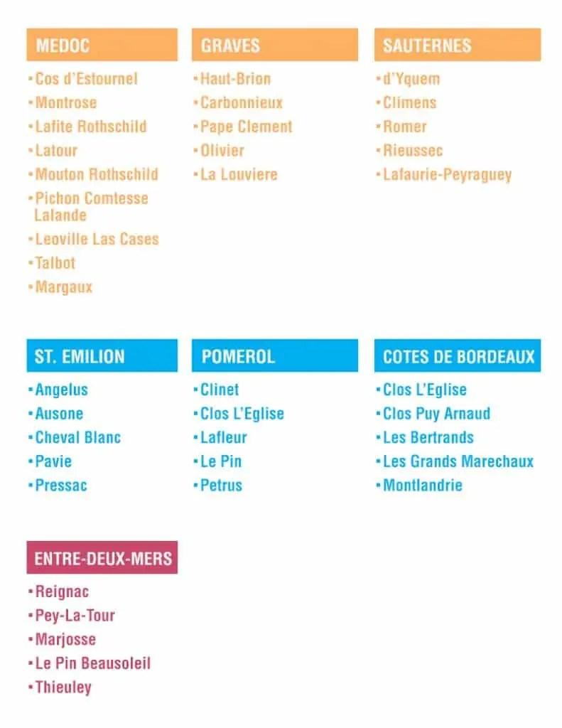 Guide to Bordeaux Vintages