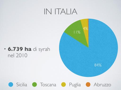 Syrah in Italia