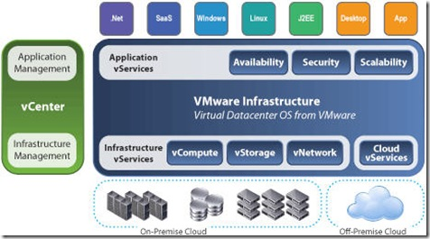 Virtual Datacenter OS