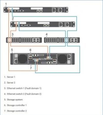 Installation structure server, switch and SAN