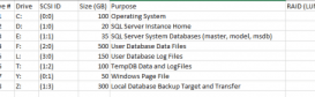 Disk Configuration for the SQL Server VM