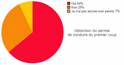 #permis1 coup