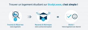 Infographie expliquant comment trouver un logement étudiant sur StudyLease.