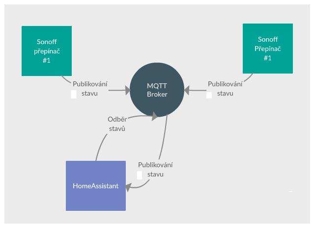 Schéma přenosů informace o stavech prostředníctvím MQTT Brokeru
