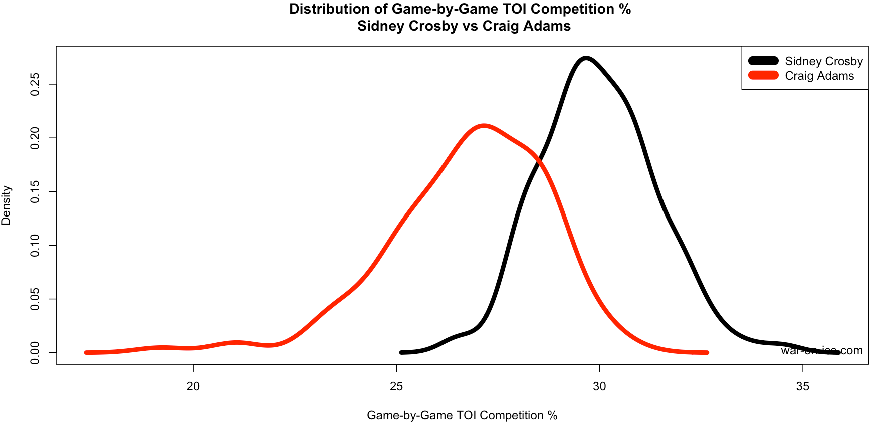Density Plots For Modern Hockey Statistics Warning There