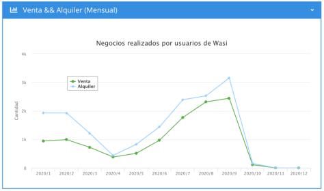 Datos estadísticos de la tendencia positiva de negocios realizados en Wasi CRM inmobiliario durante 2020