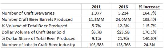WBD-Inc-Craft-Brewers-Stats-2017