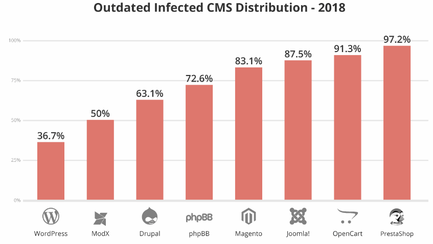 most secure cms