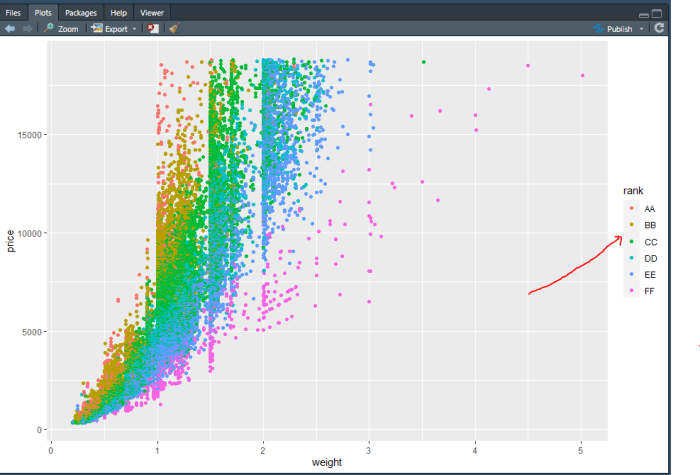R scatter plot with color and legend.