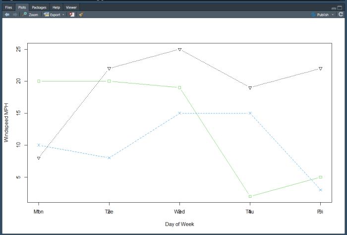 Matplot with overlapping axis values.