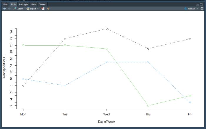 R matplot with final axes.