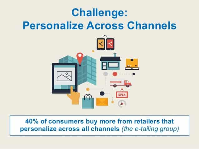 cross channel personalization