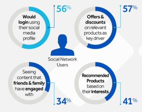 social media personalization