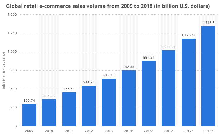 global ecomm value