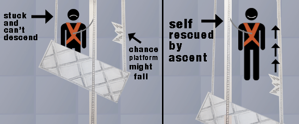 The Importance of a Rescue Plan Part 2 - Stuck on a Platform