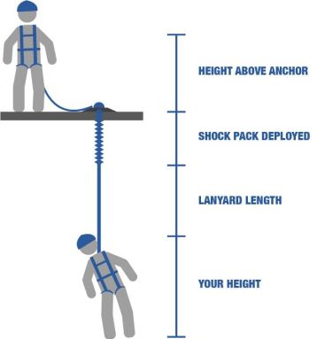 Be sure to calculate how long your length of lanyard is verus how long your distance from the ground is to make sure there is enough space, or that you use a different size lanyard.