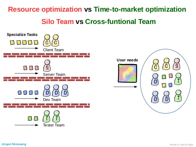 สไลด์ที่แสดงให้เห็นถึงข้อดีข้อเสียและความแตกต่างระหว่างทีมแบบ Silo และ Cross-functional