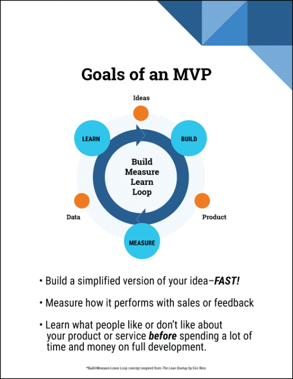 The Build Measure Learn Loop - MVP