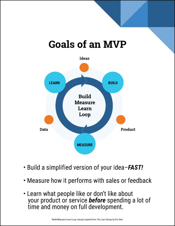 The Build Measure Learn Loop - MVP