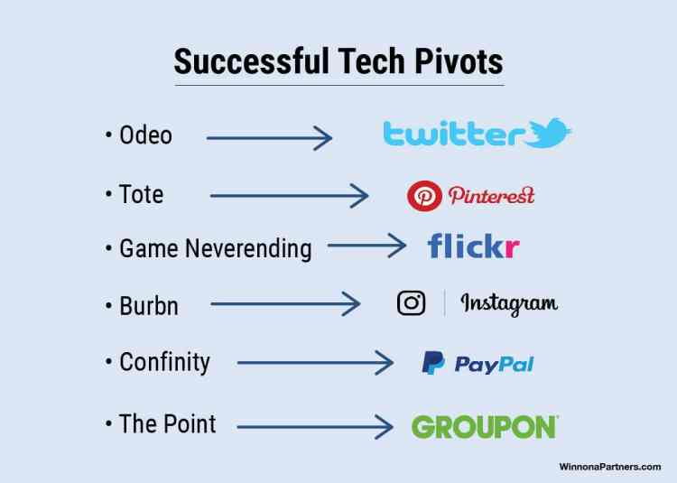 Best Startup Tech Pivot Examples chart, before and after infographic. Odeo to Twitter, Tote to Pinterest, Burbn to Instagram, Game Neverending to Flickr, Confinity to PayPal, The Point to Groupon.