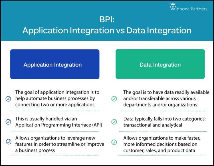 Chart comparing application integration with data integration, and their key characteristics