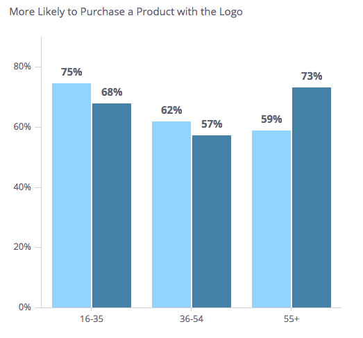 More likely to purchase a product with a logo bar graph by age group