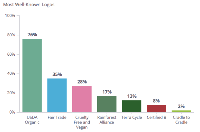 Most well known logo bar graph, with USDA Organic most well-known followed by Fair Trade, Cruelty Free and Vegan, Rainforest Alliance, Terra Cycle, Certified B, and Cradle to Cradle.