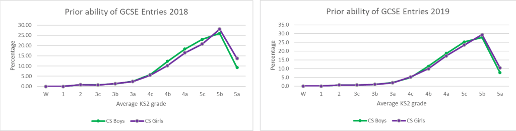 Figure 5: Prior ability of CS GCSE Entries (2018-2019) by gender  Source: DFE KS2-KS4 Transition Matrices