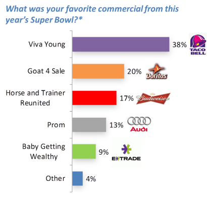 Hispanic Super Bowl Commercials Poll-1