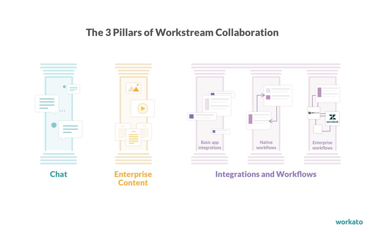 3 pillars workstream collaboration