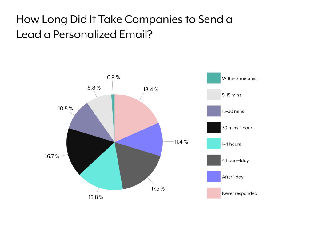 A pie chart that shows how long it took companies to respond to leads by email.