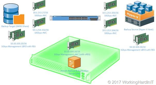Veeam Backup & Replication leverages SMB Multichannel